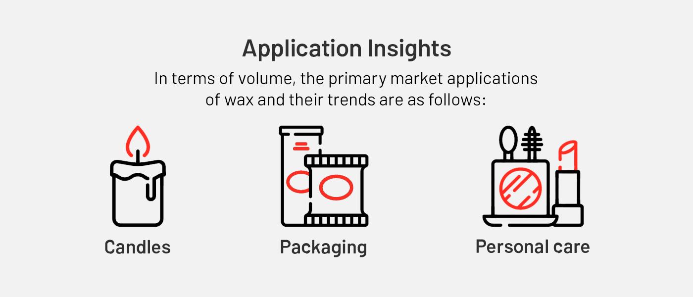 Wax Application Insights